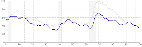 Oklahoma monthly unemployment rate chart from 1990 to October 2018